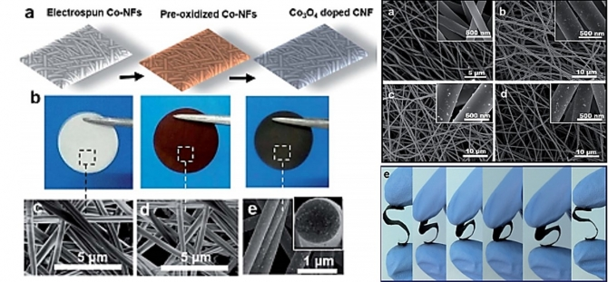 Cobalt oxide nanoparticles embedded in flexible carbon nanofibers: attractive material for supercapacitor electrodes and CO2adsorption