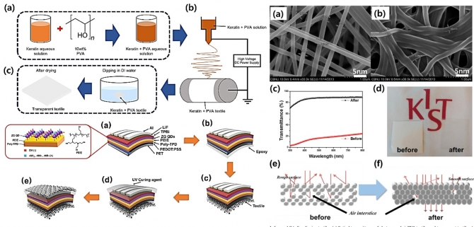 Transparent nanofiber textiles with intercalated ZnO@graphene QD LEDs for wearable electronics