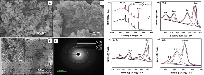 A green and scalable dry synthesis of NiCo2O4/graphene nanohybrids for high-performance supercapacitor and enzymeless glucose biosensor applications