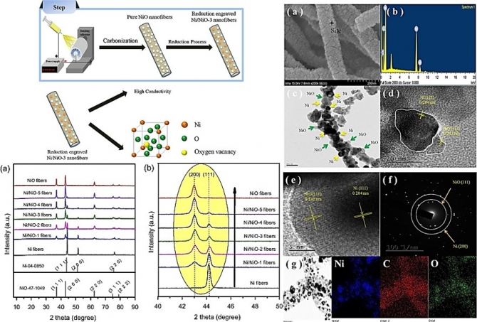 Moderated surface defects of Ni particles encapsulated with NiO nanofibers as supercapacitor with high capacitance and energy density