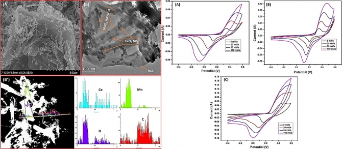 Synthesis and characterization of reduced graphene oxide decorated with CeO2-doped MnO2 nanorods for supercapacitor applications