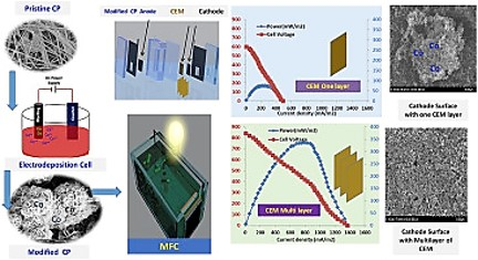Investigating the effect of membrane layers on the cathode potential of air-cathode microbial fuel cells