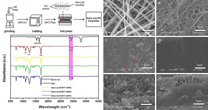 Mechanical and optical properties of electrospun nylon-6,6 nanofiber reinforced cyclic butylene terephthalate composites