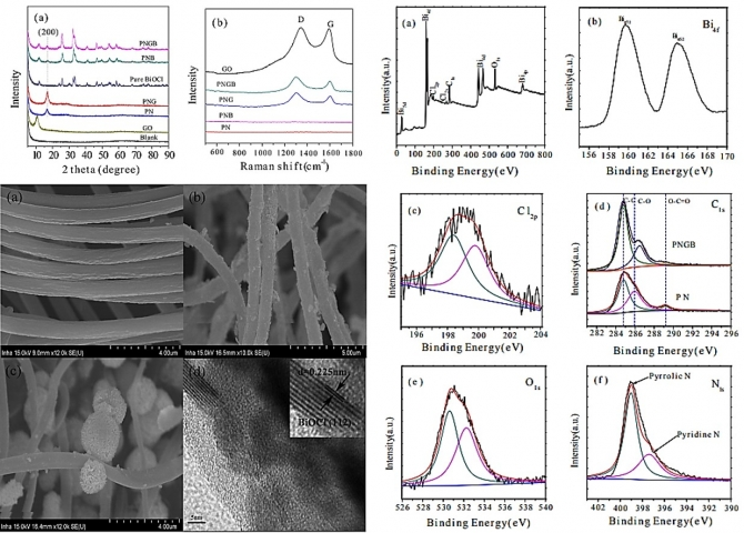 In-situsynthesis of graphene oxide/BiOCl heterostructured nanofibers for visible-light photocatalytic investigation