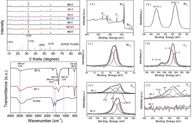 A facile ultrasonic-assisted fabrication of nitrogen-doped carbon dots/BiOBr up-conversion nanocomposites for visible light photocatalytic enhancements